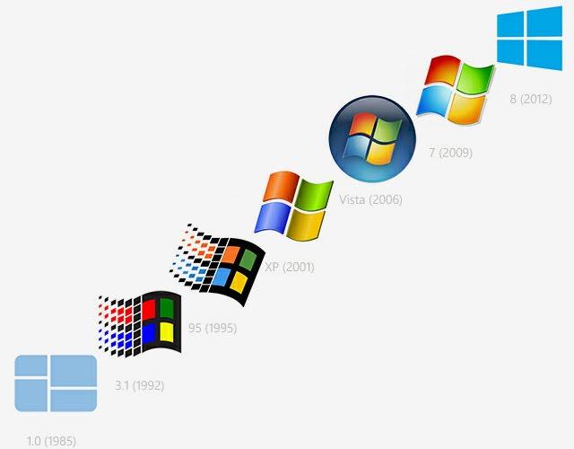 Mengulas Sejarah Perkembangan Windows dari Masa ke Masa